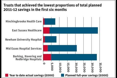 Lowest proportion of total planned savings in first 6 months 2011-12